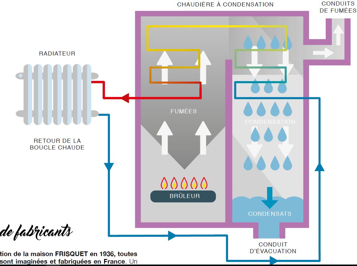 Une Chaudière À Condensation découvrez les systèmes à condensation avec gaz de bordeaux